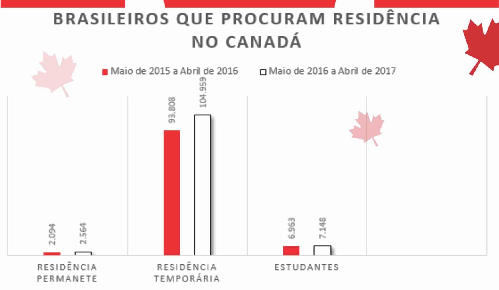 Brasileiros que Procuram Residencia no Canadá